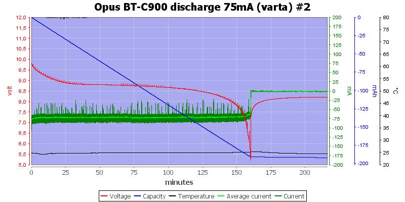 Opus%20BT-C900%20discharge%2075mA%20(varta)%20%232