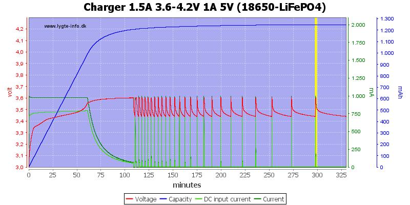 Charger%201.5A%203.6-4.2V%201A%205V%20(18650-LiFePO4)