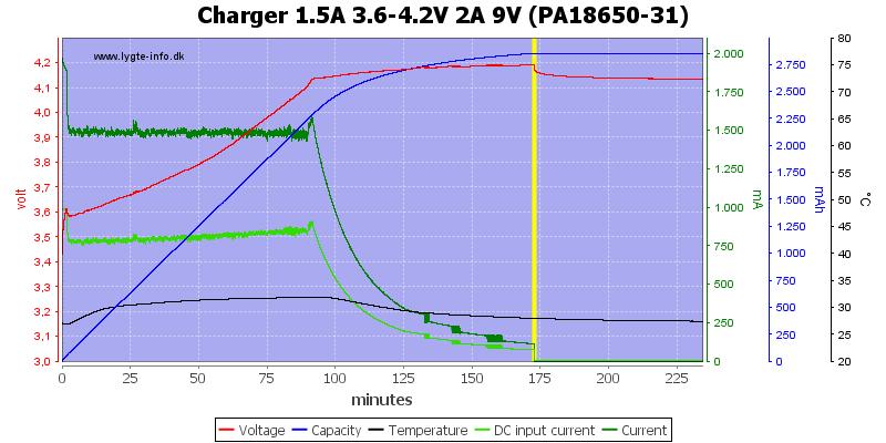 Charger%201.5A%203.6-4.2V%202A%209V%20(PA18650-31)