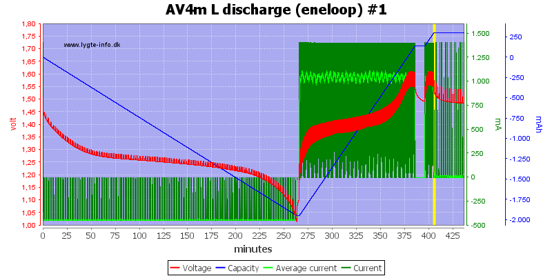 AV4m%20L%20discharge%20(eneloop)%20%231