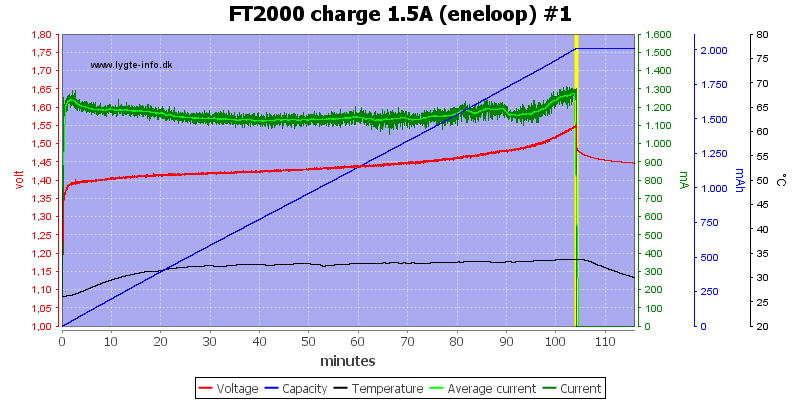 FT2000%20charge%201.5A%20(eneloop)%20%231