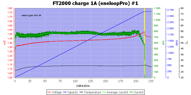 FT2000%20charge%201A%20(eneloopPro)%20%231