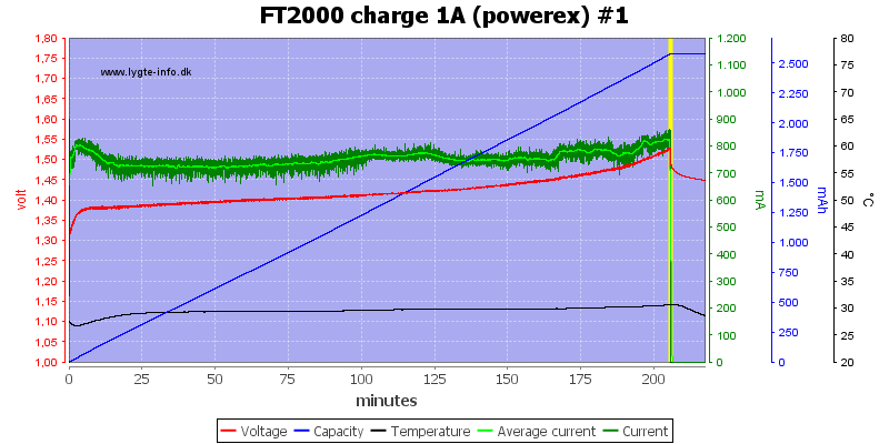 FT2000%20charge%201A%20(powerex)%20%231