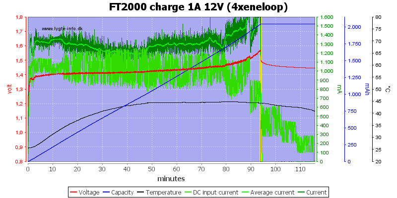 FT2000%20charge%201A%2012V%20(4xeneloop)