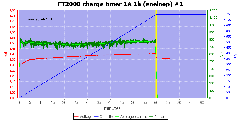 FT2000%20charge%20timer%201A%201h%20(eneloop)%20%231