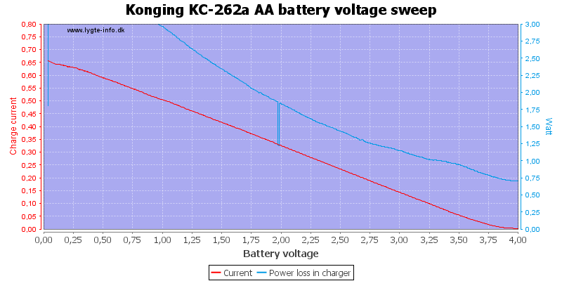 Konging%20KC-262a%20AA%20load%20voltage%20sweep