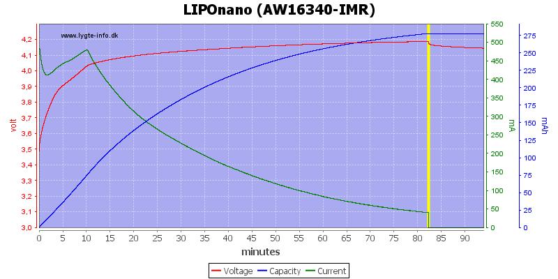 LIPOnano%20(AW16340-IMR)