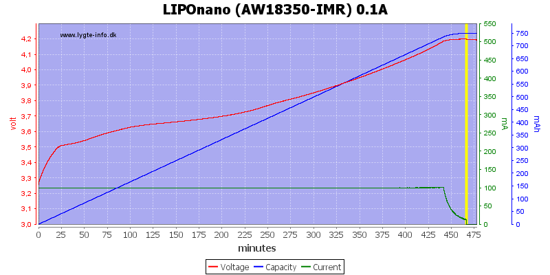 LIPOnano%20(AW18350-IMR)%200.1A