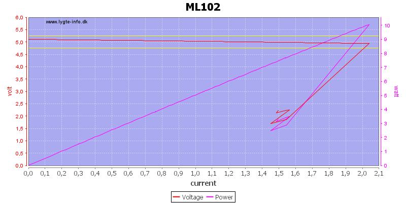 ML102%20load%20sweep