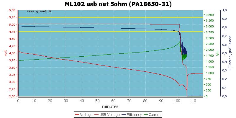 ML102%20usb%20out%205ohm%20(PA18650-31)