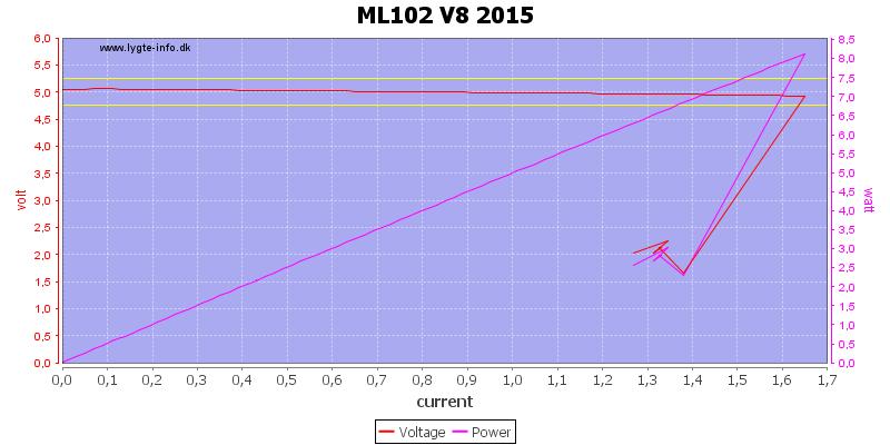 ML102%20V8%202015%20load%20sweep