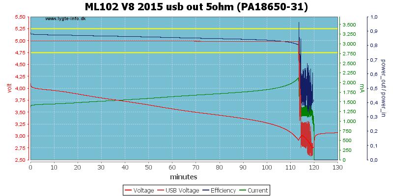 ML102%20V8%202015%20usb%20out%205ohm%20(PA18650-31)