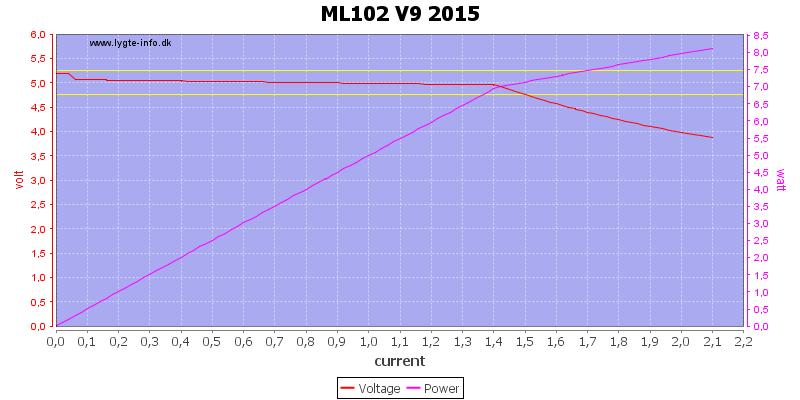 ML102%20V9%202015%20load%20sweep