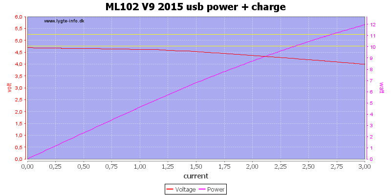 ML102%20V9%202015%20usb%20power%20+%20charge%20load%20sweep
