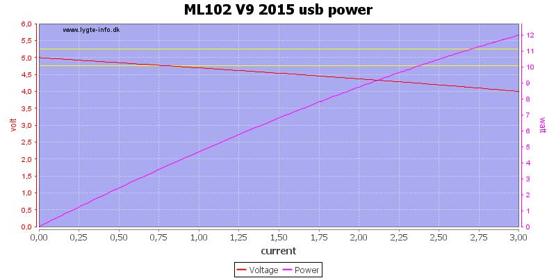 ML102%20V9%202015%20usb%20power%20load%20sweep