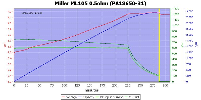 Miller%20ML105%200.5ohm%20(PA18650-31)