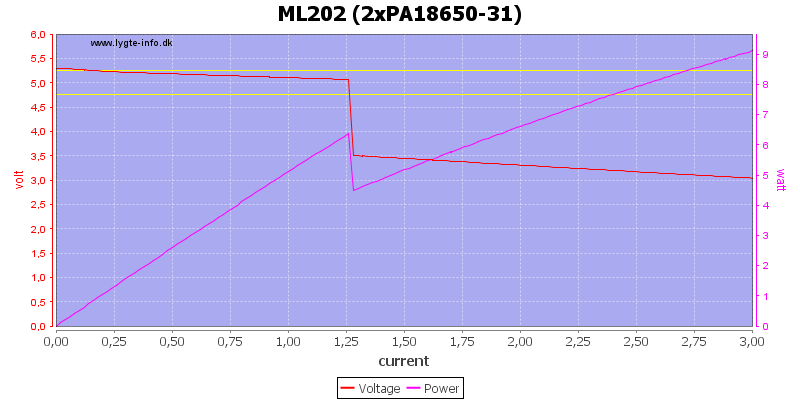 ML202%20(2xPA18650-31)%20load%20sweep