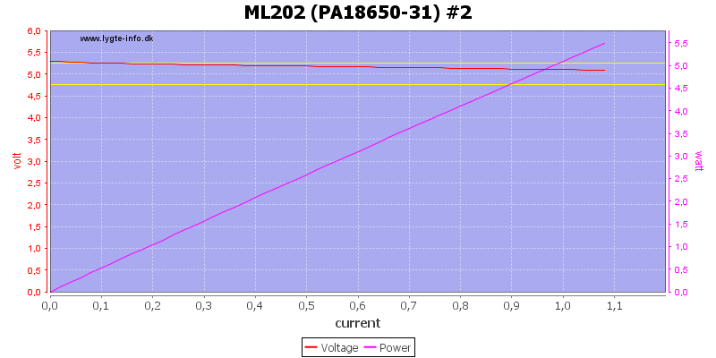 ML202%20(PA18650-31)%20%232%20load%20sweep