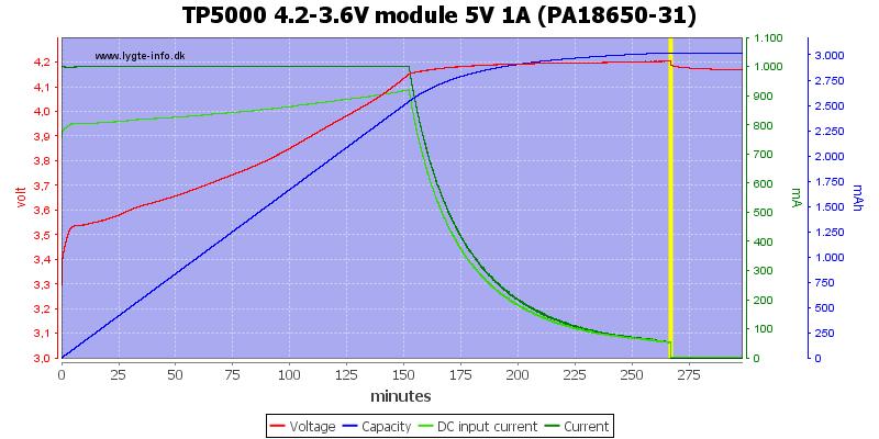 TP5000%204.2-3.6V%20module%205V%201A%20(PA18650-31)