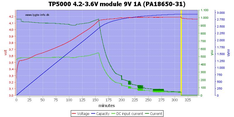 TP5000%204.2-3.6V%20module%209V%201A%20(PA18650-31)