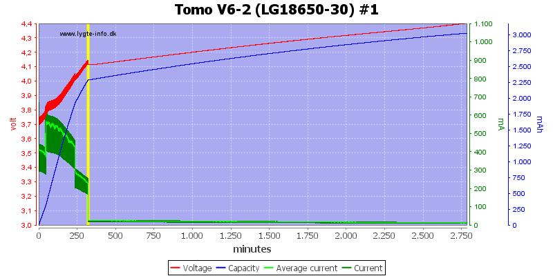 Tomo%20V6-2%20(LG18650-30)%20%231