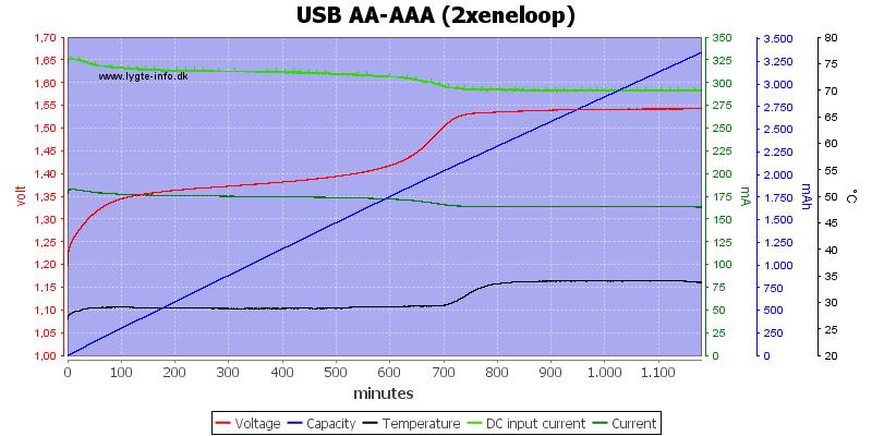 USB%20AA-AAA%20(2xeneloop)