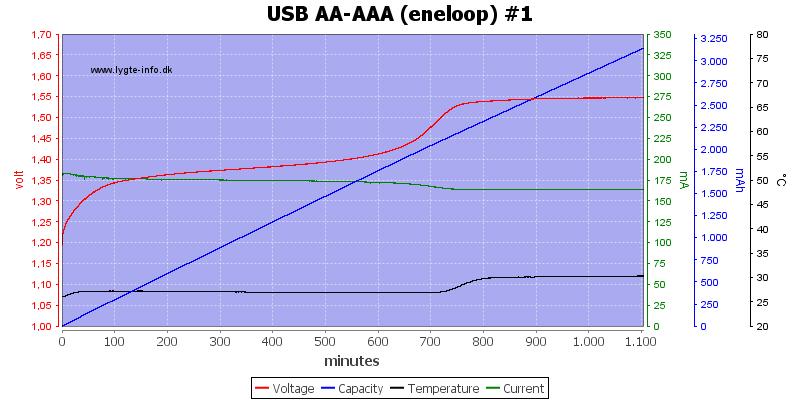 USB%20AA-AAA%20(eneloop)%20%231