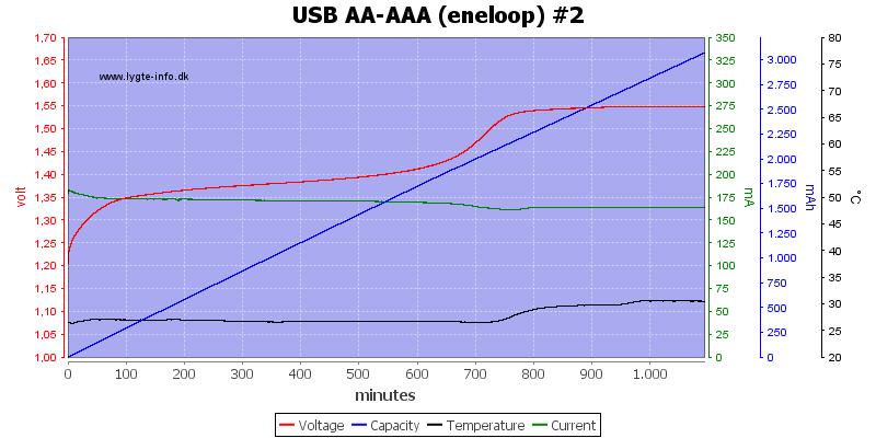 USB%20AA-AAA%20(eneloop)%20%232