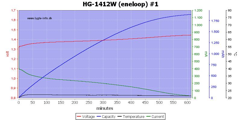 HG-1412W%20(eneloop)%20%231