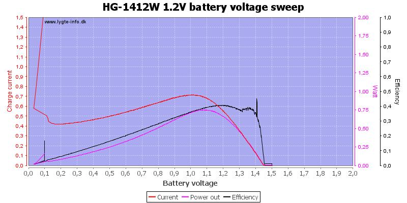 HG-1412W%201.2V%20load%20sweep