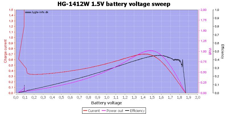 HG-1412W%201.5V%20load%20sweep