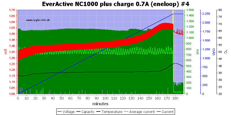EverActive%20NC1000%20plus%20charge%200.7A%20(eneloop)%20%234