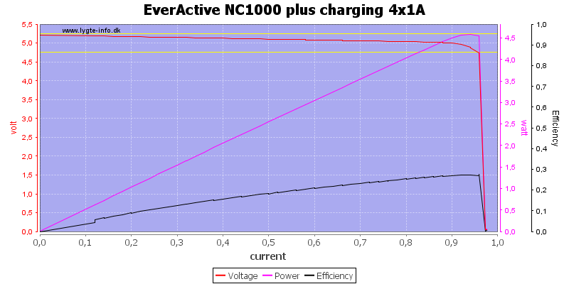 EverActive%20NC1000%20plus%20charging%204x1A%20load%20sweep