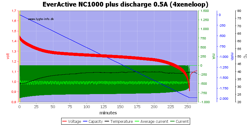 EverActive%20NC1000%20plus%20discharge%200.5A%20(4xeneloop)