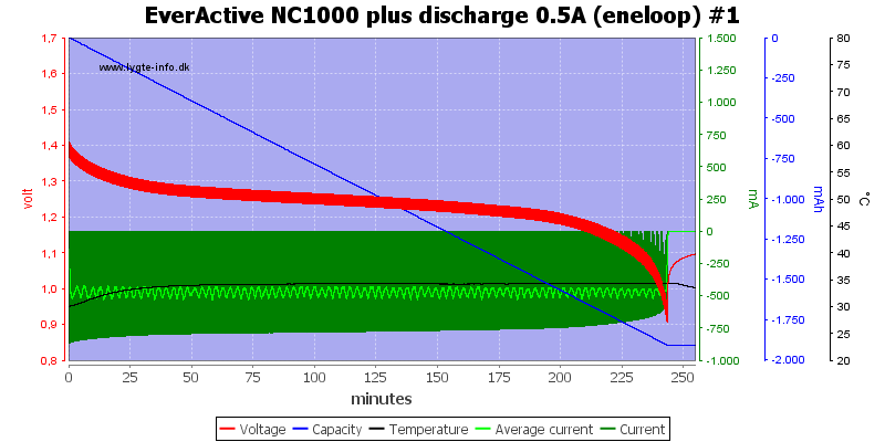 EverActive%20NC1000%20plus%20discharge%200.5A%20(eneloop)%20%231