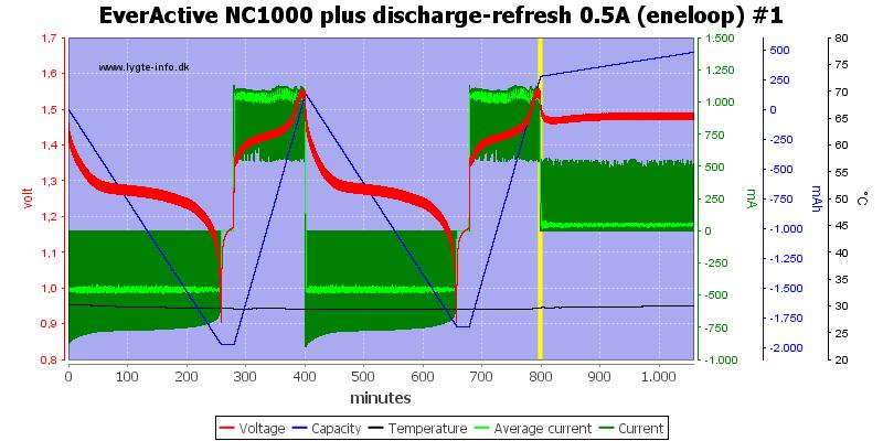 EverActive%20NC1000%20plus%20discharge-refresh%200.5A%20(eneloop)%20%231