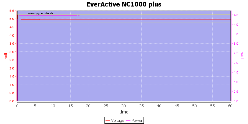 EverActive%20NC1000%20plus%20load%20test
