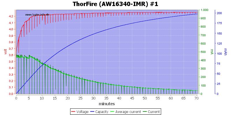 ThorFire%20(AW16340-IMR)%20%231