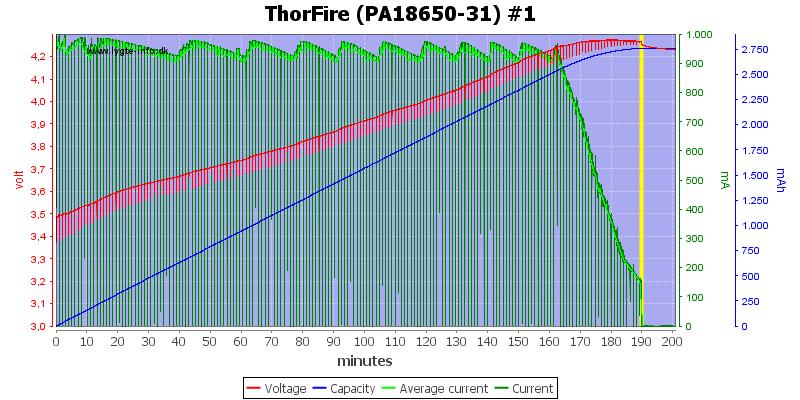 ThorFire%20(PA18650-31)%20%231