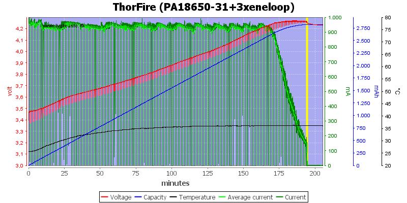 ThorFire%20(PA18650-31+3xeneloop)