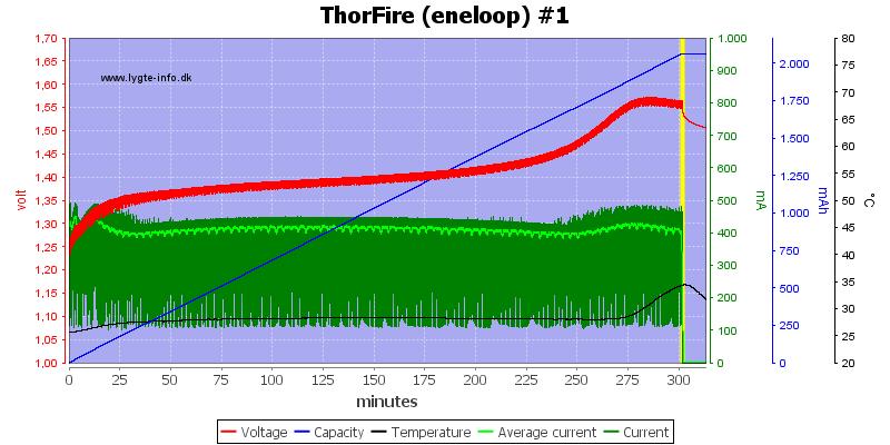 ThorFire%20(eneloop)%20%231
