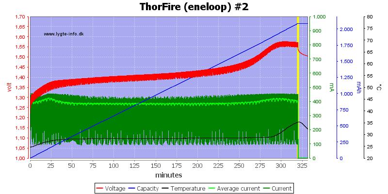 ThorFire%20(eneloop)%20%232