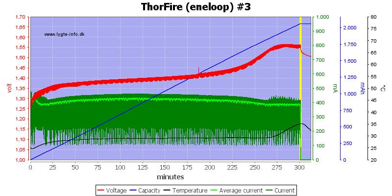 ThorFire%20(eneloop)%20%233