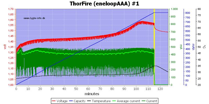 ThorFire%20(eneloopAAA)%20%231