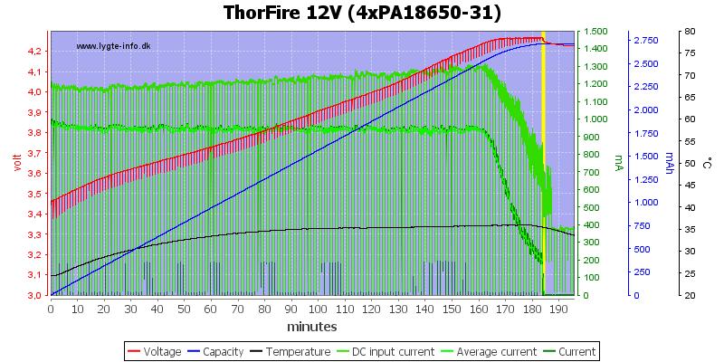 ThorFire%2012V%20(4xPA18650-31)