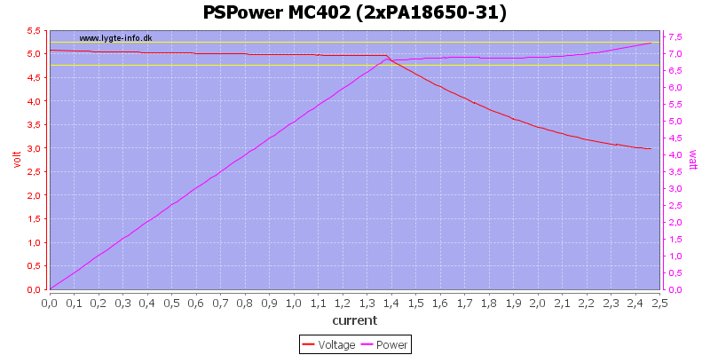 PSPower%20MC402%20%282xPA18650-31%29%20load%20sweep