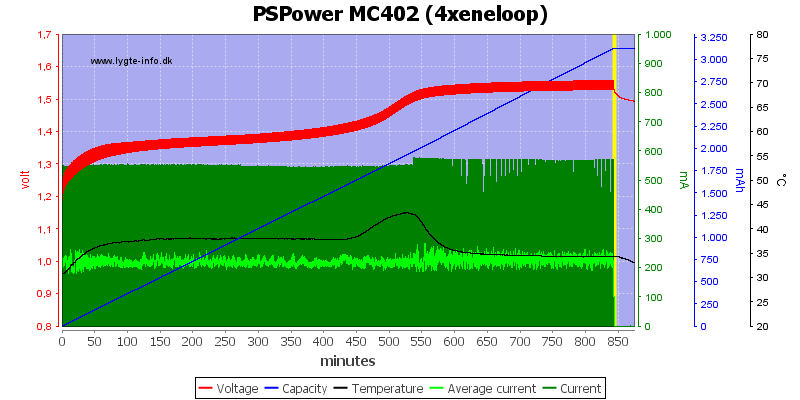 PSPower%20MC402%20%284xeneloop%29