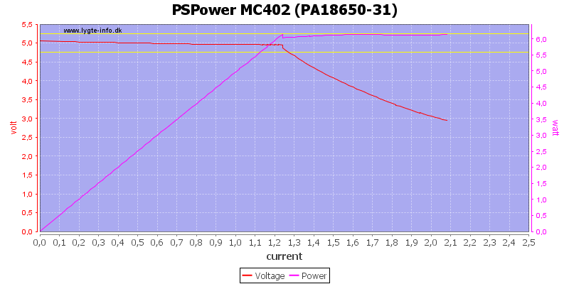 PSPower%20MC402%20%28PA18650-31%29%20load%20sweep