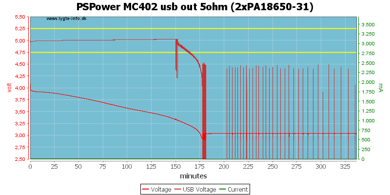 PSPower%20MC402%20usb%20out%205ohm%20%282xPA18650-31%29