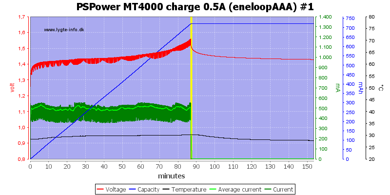 PSPower%20MT4000%20charge%200.5A%20%28eneloopAAA%29%20%231